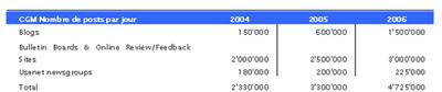 Projection du nombre de posts en ligne aux USA 2004-2006