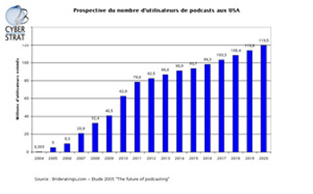 62.8 millions d'américains utiliseront le podcast en 2010. Les radios ont encore un peu de temps avant d'affronter la concurrence