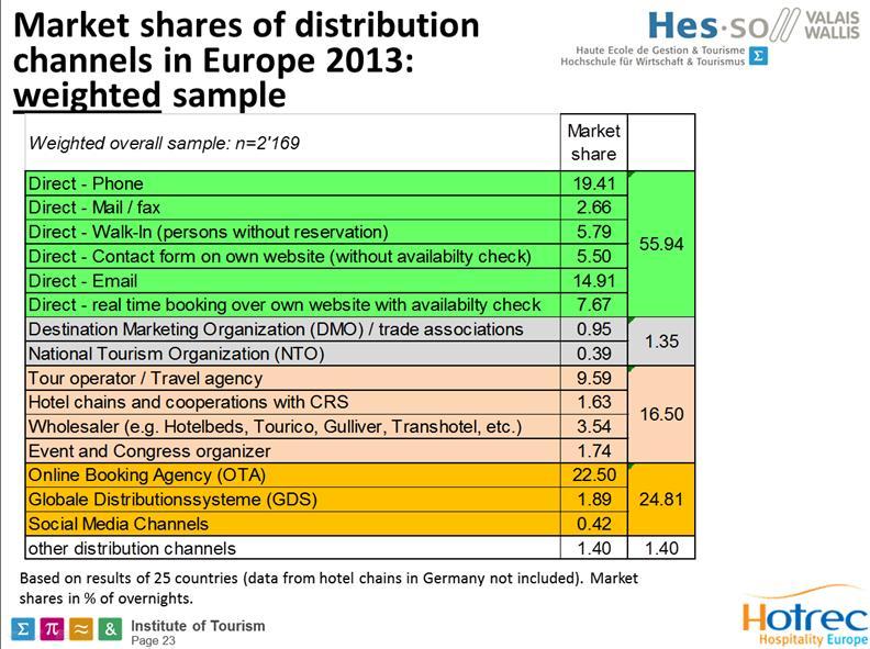 Parts de marché des différents canaux de réservation pour les hôtels - Institut suisse de tourisme