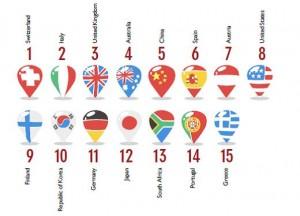 IFITT 2014 Répartition par pays