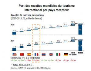 Part recettes mondiales tourisme pays récepteur